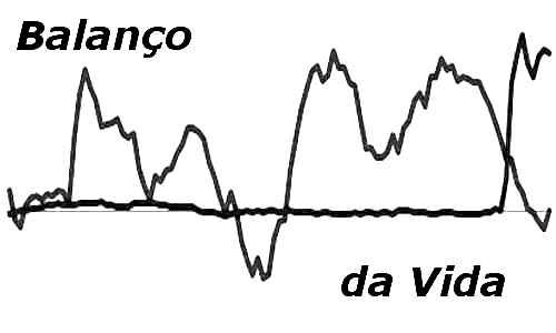 BALANÇO DA VIDA (gráfico)